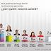 Tu Voto Cuenta: Arce logra 29,2% de intención de votos y saca 10 puntos de diferencia a Mesa