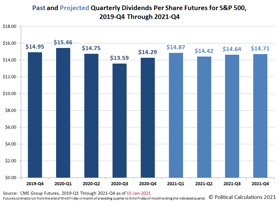 Past and Projected Quarterly Dividends Futures for the S&P 500, 2019-Q4 through 2021-Q4, Snapshot on  15 January 2021