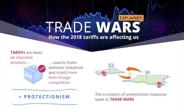 Trade Wars:How The Tariffs Are Affecting Us #infographic