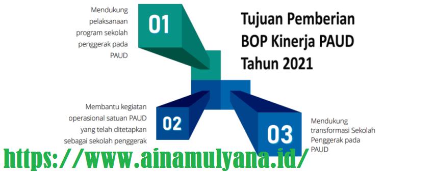 Petunjuk Teknis Juknis Dana BOS Kinerja TK PAUD Tahun 2021