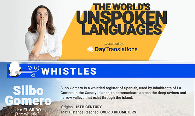 The World's Unspoken Languages