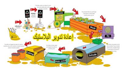 إعادة تدوير البلاستي والحفاظ على البيئة