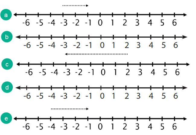 Garis Bilangan