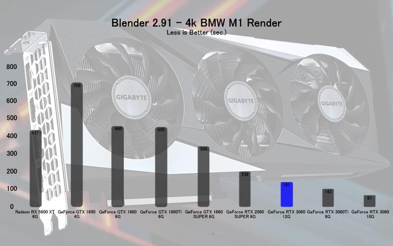 RTX 3060 Blender Test