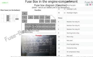 Fuse box swift 2010