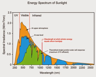 energy spectrum of sunlight and how it affects photovoltaic efficiency