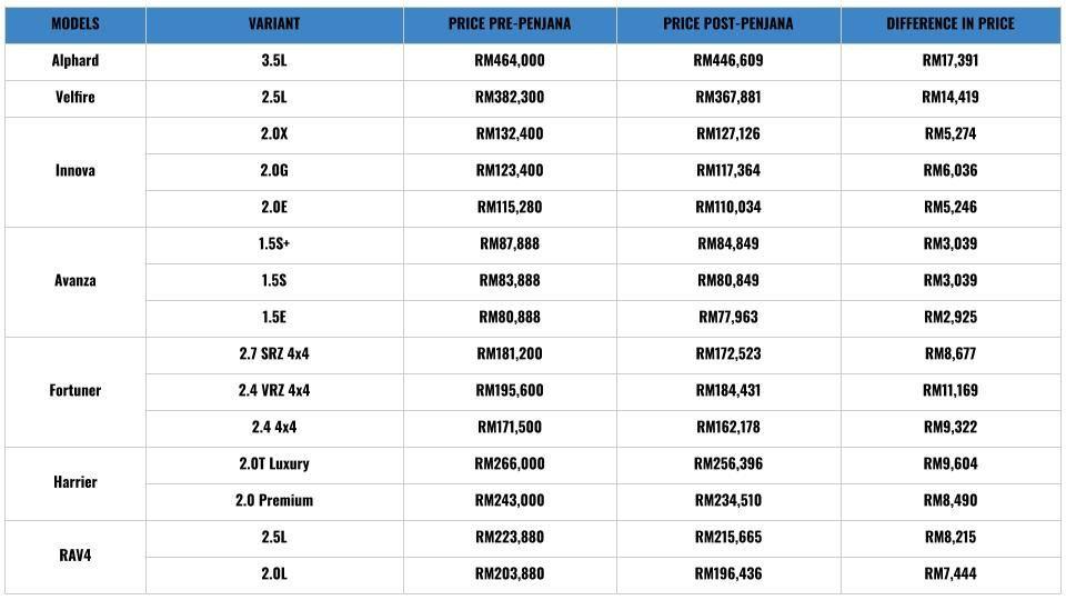 Harga Baharu Toyota Setelah Ditolak Cukai Jualan
