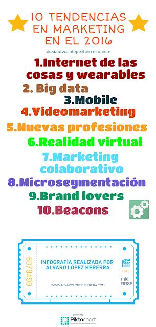 10 tendencias el marketing para 2016