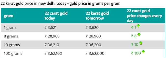 Today Gold Rate in Delhi - 8 Aug 2019 - Gold Price Today in Delhi.