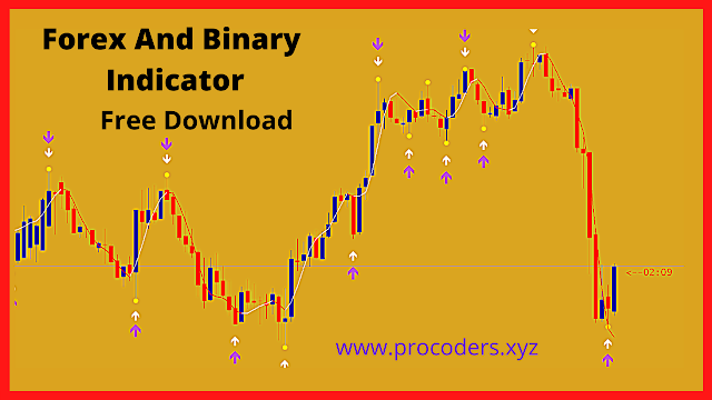 forex and binary trading indicator