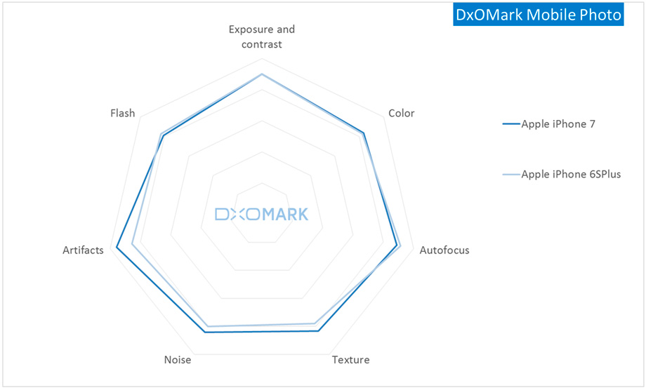 График улучшения параметров камеры iPhone 7 относительно iPhone 6