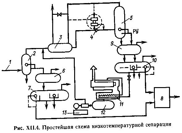 Низкотемпературная сепарация газа