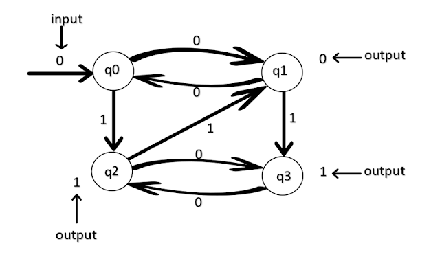 Transition Diagram of Moore Machine