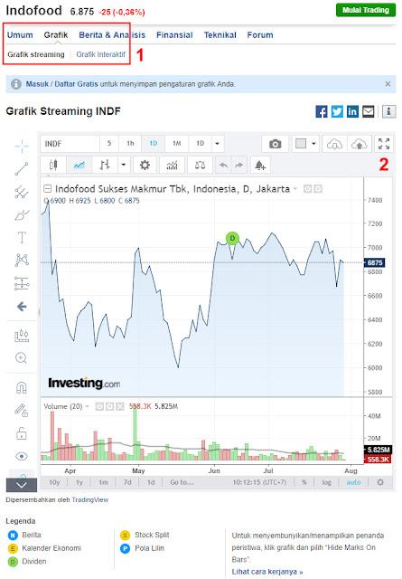 Chart Saham Gratis : chart, saham, gratis, Situs, Terbaik, Penyedia, Chart, Saham, Gratis, (Updated), Bisnis
