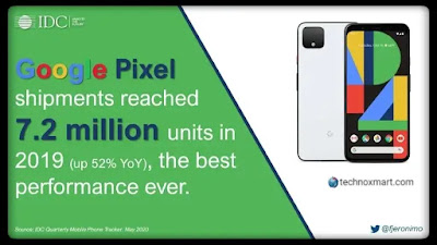 In 2019, 52% YoY Rise In Shipments Of Google Pixel Series, Recorded More Than From OnePlus Shipments