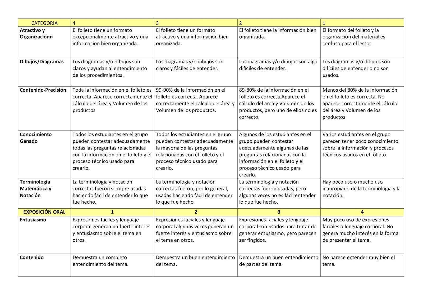 Tabla periodica quimica hd fresh qu mica tabla peridica refrence los proyectos se evaluarn mediante rbricas que se muestran a continuacin urtaz Gallery