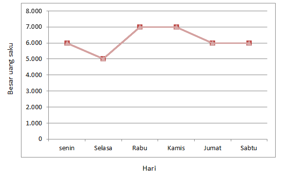 Contoh soal dan pembahasan tentang statistika smp kenaikan uang saku siswa terjadi pada hari a senin selasa b selasa rabu c rabu kamis d jumat sabtu pembahasan pada diagram garis di atas ccuart Choice Image