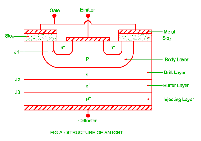 structure of the igbt