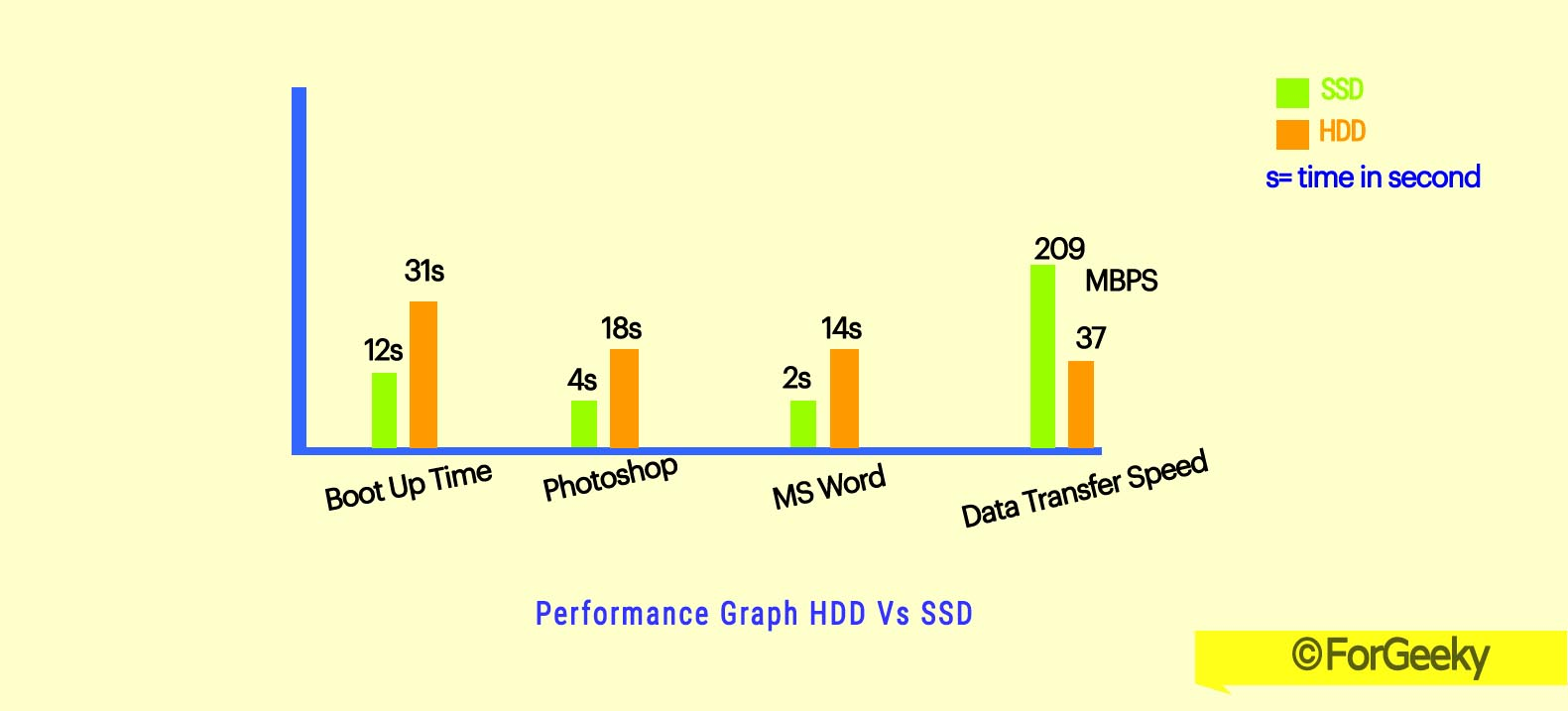 SSD-vs-HDD-performance