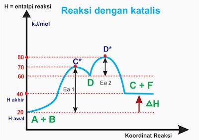reaksi dengan katalis - laju reaksi