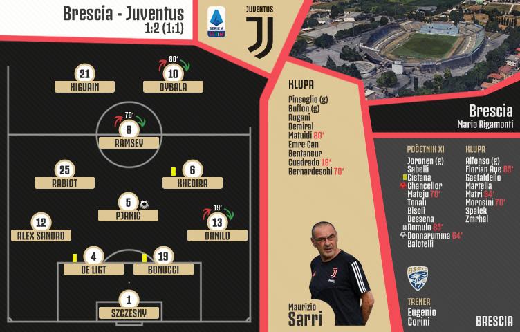 Serie A 2019/20 / 5. kolo / Brescia - Juventus 1:2 (1:1)