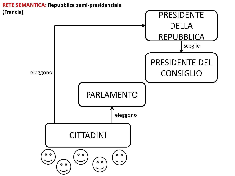 Lavori in corso il comune con una rete semantica for Schema parlamento italiano