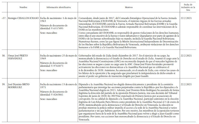 lista de los 19 chavistas sancionados