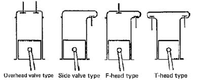 Combustion Chamber Type berdasarkan Letak Valve