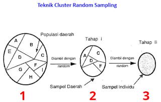 Cluster Sampling Statistika Penelitian