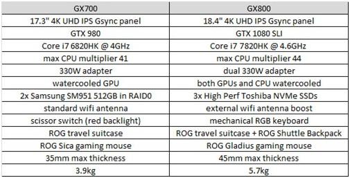 Perbandingan ASUS ROG GX800