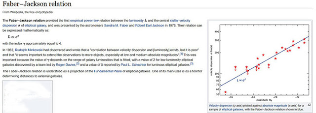 The Faber-Jackson Relationship between luminosity and central stellar velocities (Source: Wikipedia)