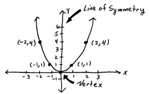 OpenAlgebra.com: Graphing Parabolas