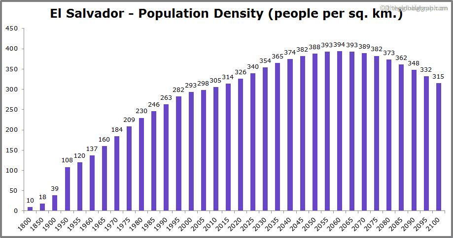 El Salvador  Population Density (people per sq. km.)