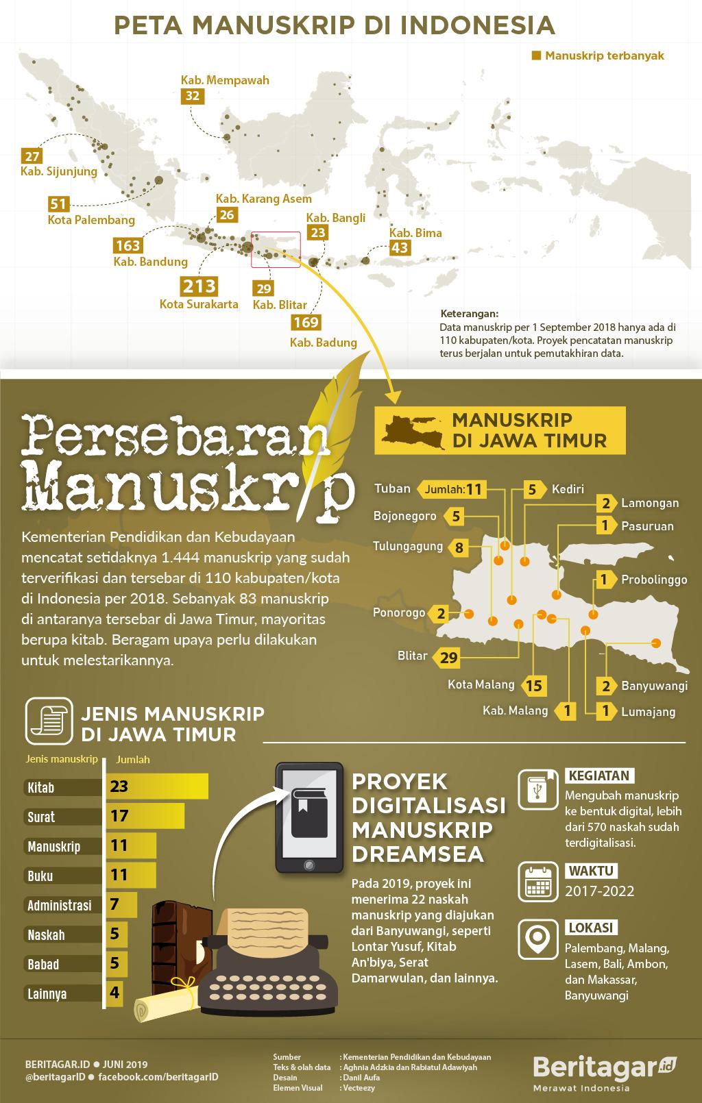 Infografis Persebaran Manuskrip di Jawa Timur