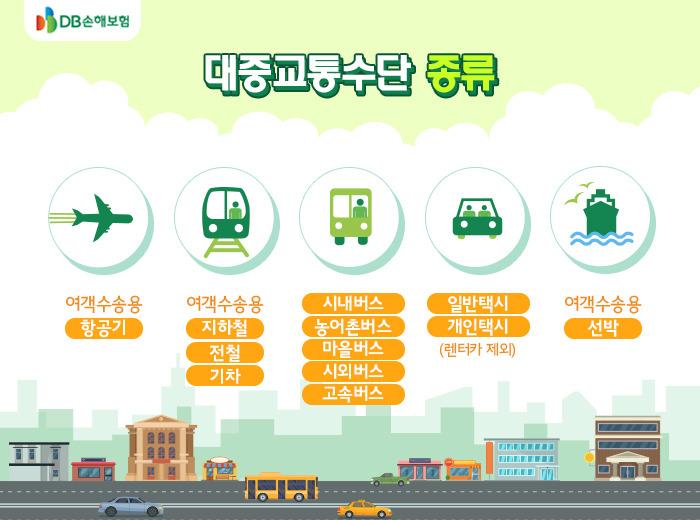 [Dịch KIIP 5 sách mới] Bài 4:교통과 통신 Giao thông và liên lạc