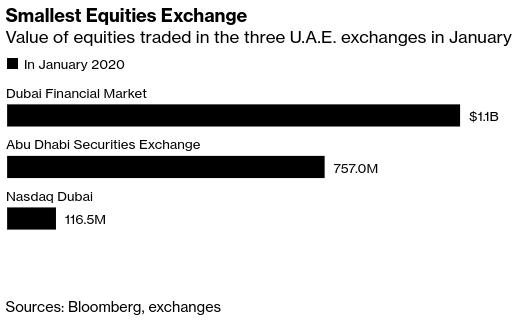 UAE News: Nasdaq #Dubai Dealt Blow as Biggest Firm Opts to Delist - Bloomberg