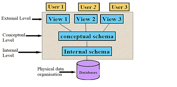 Three level ansi sparc architecture concept formation internal describes how the data is stored in the database ccuart Gallery