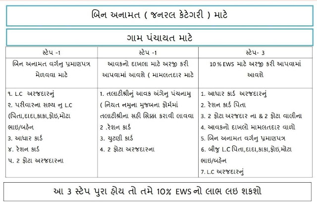Document List For General Category EBC Certificate