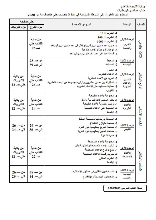المناهج المقررة في المشروعات البحثية أو الإمتحانات من الصف الثالث الإبتدائي حتى الثالث الثانوي في جميع المواد حتى ١٥ مارس ٢٠٢٠  %2B%25283%2529_001