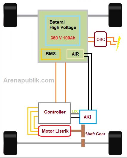 konfigurasi sistem high voltage EV