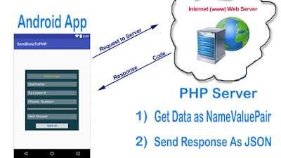 softwarequery.com-Android php send data