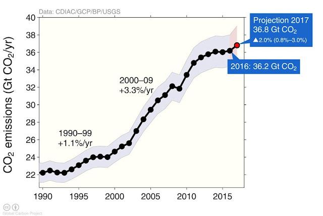 Emisiones globales CO2 1990-2018