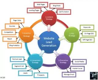 Begini Cara Kontrol Web dengan Baik dan Benar