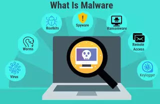 How Malware Works