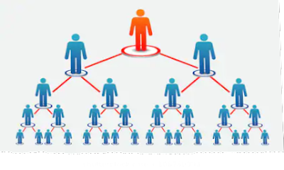 Power lead system mlm or multi-level marketing picture description