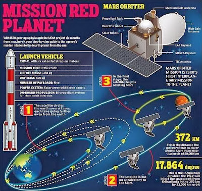 Hasil carian imej untuk misi kapal angkasa india gagal
