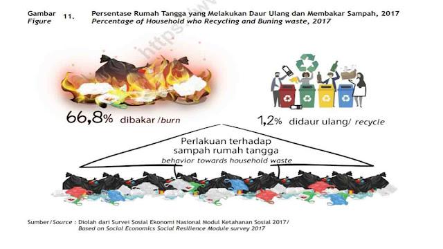 Data BPS konsumsi rumah tangga membuang Sampah Plastik