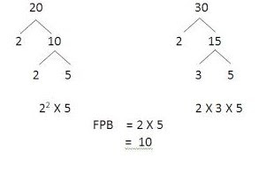 Pohon Faktor FPB