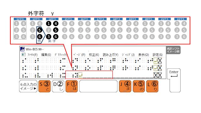 3行目14マス目に1、3、4、5、6の点が示された点訳ソフトのイメージ図と1、3、4、5、6の点がオレンジで示された6点入力のイメージ図