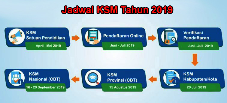 Dalam rangka meningkatkan mutu dan daya saing lulusan madrasah terutama dalam bidang sain Jadwal  Kompetisi Sains Madrasah (KSM) Tahun 2019